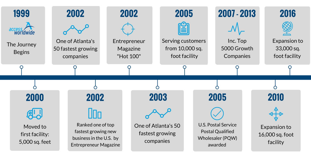 1999 - The Journey Begins, 2000 - Moved to first facility: 5,000 sq. feet, 2002 - One of Atlanta's 50 fastest growing companies, 2002 - Ranked one of top fastest growing new businesses in the U.S. by Entrepreneur Magazine, 2002 - Entrepreneur Magazine 'Hot 100', 2003 - One of Atlanta's 50 fastest growing companies, 2005 - Serving customers from 10,000 sq. foot facility, 2005 - U.S. Postal Service Postal Qualified Wholesaler (PQW) awarded, 2007-2013 - Inc. Top 5000 Growth Companies, 2010 - Expansion to 16,000 sq. foot facility, 2016 - Expansion again to better serve customers from additional U.S. facilities.